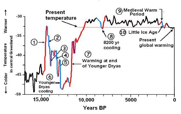 Earth temperatures